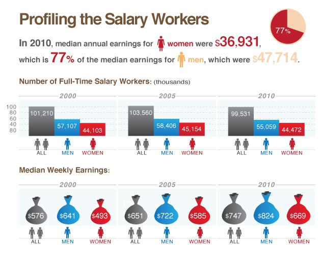 Gender Wage Gap By The Numbers