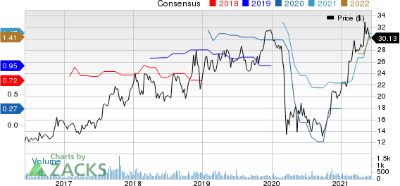HeritageCrystal Clean, Inc. Price and Consensus