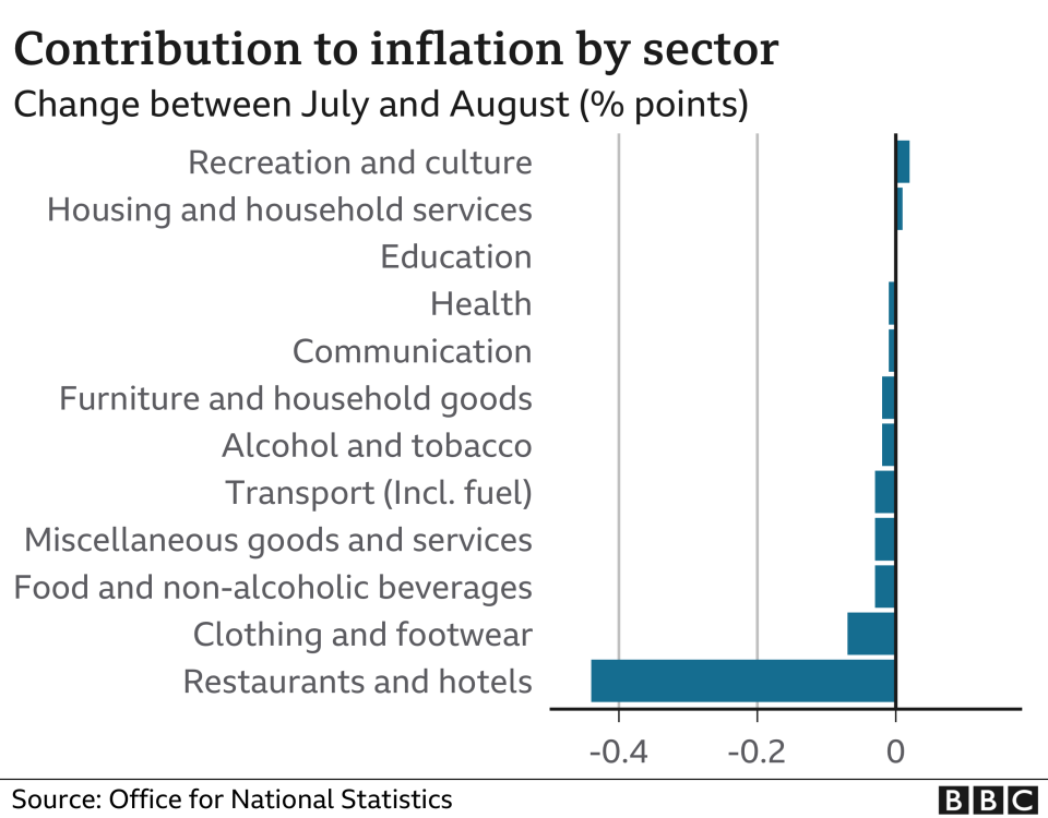 Inflation by sector chart