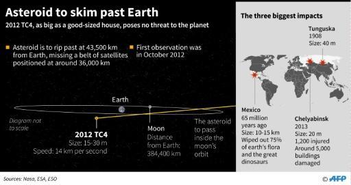 Close call: passing asteroid to test Earth's warning systems