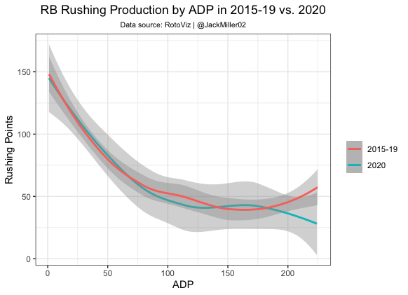 RB Rushing Points by ADP in 2015-19 vs. 2020