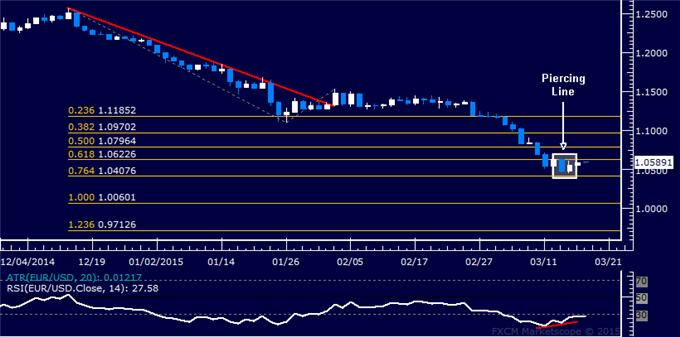 EUR/USD Technical Analysis: Short Entry Sought on Bounce