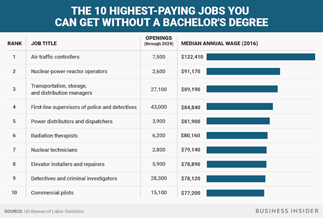 The 10 Highest Paying Jobs That Don T Require A Bachelor S