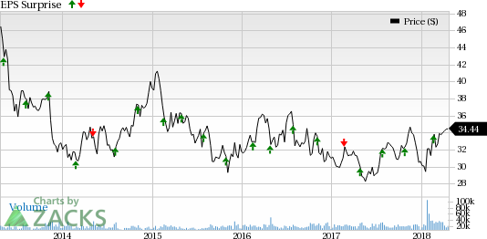 FirstEnergy's (FE) first quarter earnings and total revenues were lower than expectation.