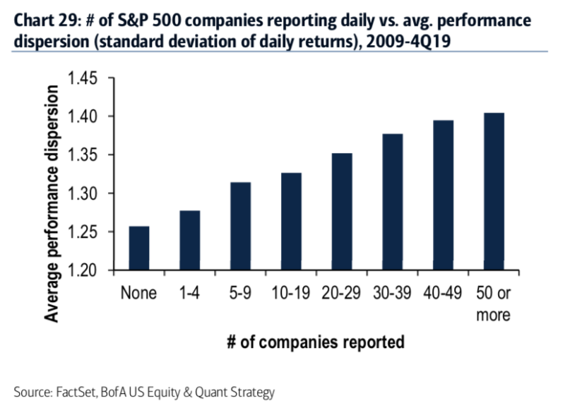 The more companies that report earnings, the more volatile the average stock is. (Source: Bank of America Global Research)