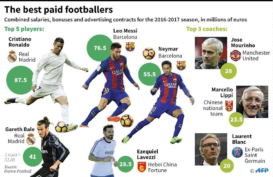 The best paid footballers and managers, 2017 (AFP Photo/Sophie RAMIS)