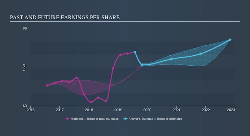 NasdaqGS:SNPS Past and Future Earnings, October 22nd 2019