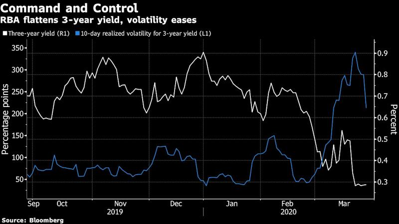 Central Banks Turn to Japan for Yield Curve Control Lessons