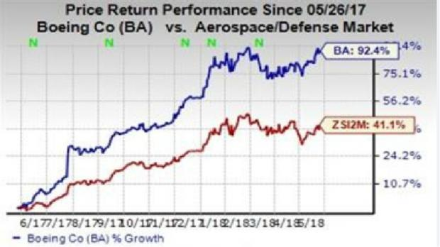 The Boeing Company (BA) is expected to deliver better results than Lockheed Martin Corporation (LMT) in the upcoming quarters.