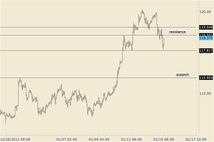 FOREX_Trading_EURJPY_Drops_into_Structural_Support_Trade_the_Range__body_eurjpy_1.png, FOREX Trading: EUR/JPY Drops into Structural Support; Trade the Range