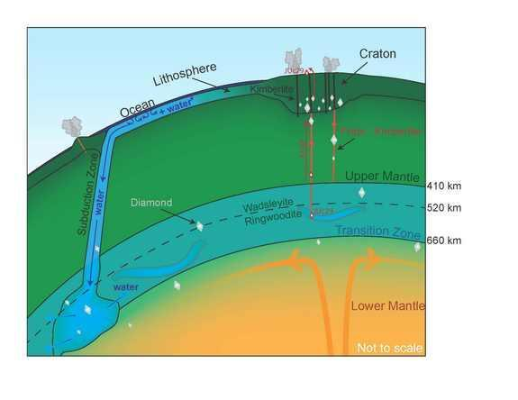 Partial cross-section of the Earth showing the location of ringwoodite in the mantle.