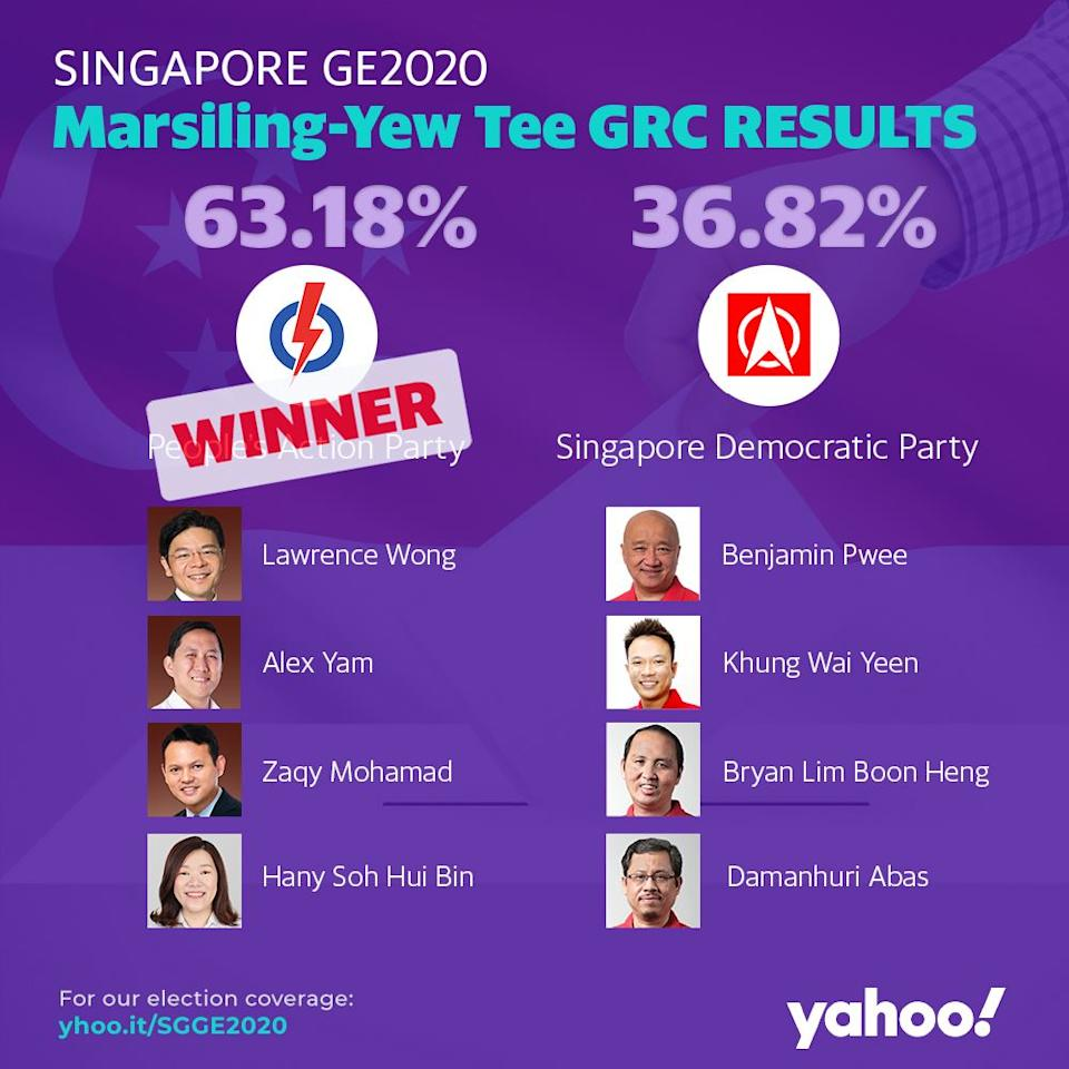 GE2020 Results Marsiling-Yew Tee GRC.