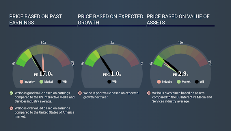 NasdaqGS:WB Price Estimation Relative to Market May 26th 2020