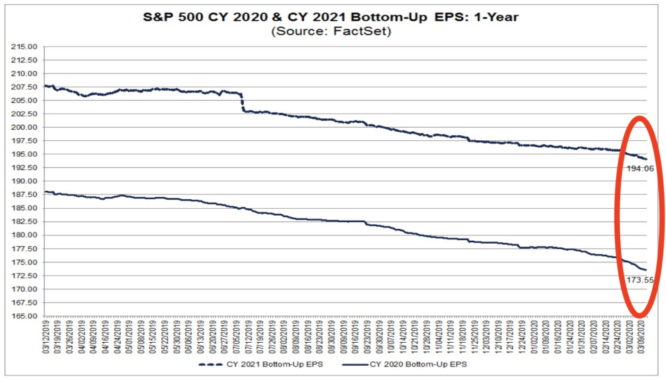Earnings forecasts have come down only marginaly. (FactSet)