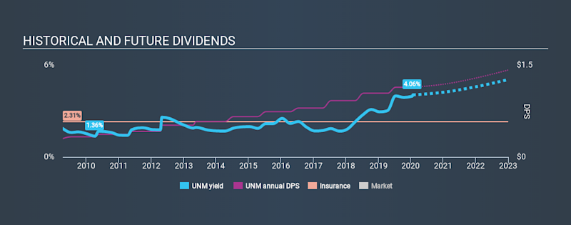 NYSE:UNM Historical Dividend Yield, January 25th 2020