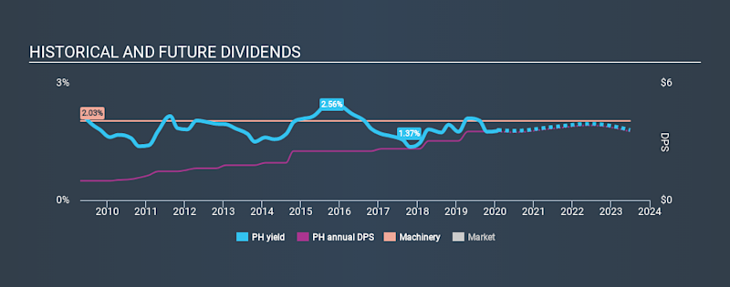 NYSE:PH Historical Dividend Yield, February 2nd 2020