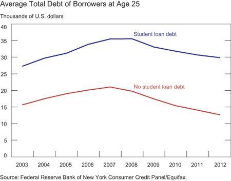 total debt young.jpg