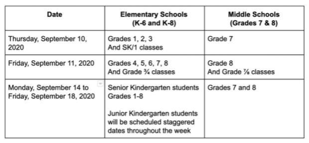 Submitted by: Windsor-Essex Catholic District School Board