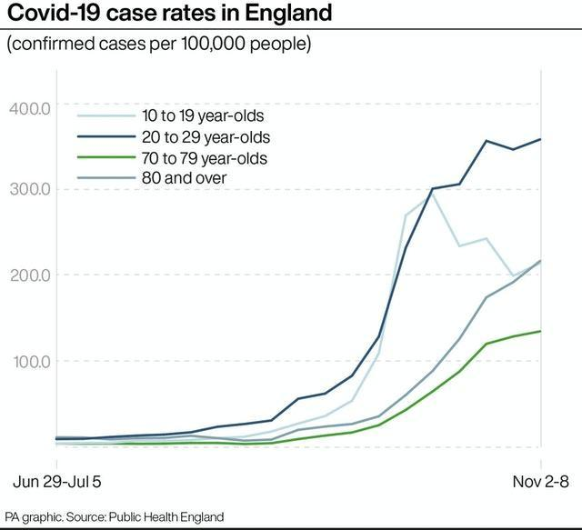 Covid-19 case rates in England