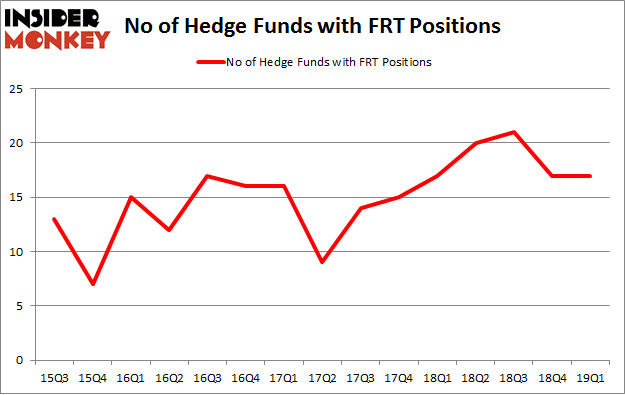 Here's What Hedge Funds Think About Federal Realty