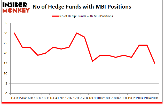 Is MBI A Good Stock To Buy?