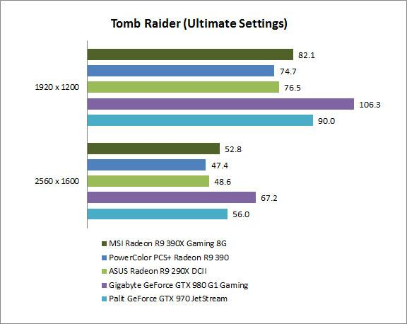 AMD Radeon R9 390X and 390 review: Hawaii rebooted