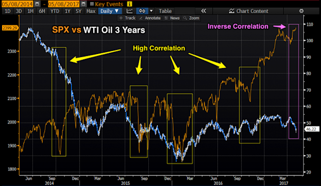 Can stocks continue to move up if oil moves down? (Source: Bloomberg)