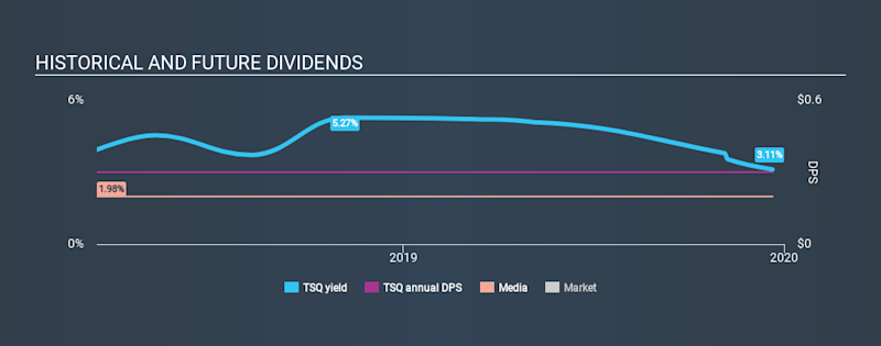 NYSE:TSQ Historical Dividend Yield, December 21st 2019
