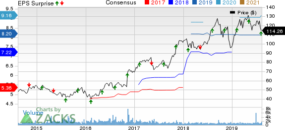 Primerica, Inc. Price, Consensus and EPS Surprise