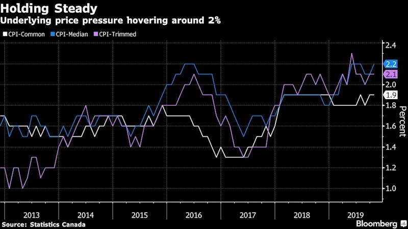 Canadian Inflation Holds at 1.9%, Core Measures Accelerate
