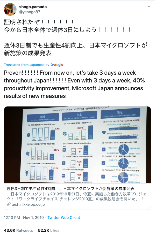 Pictured: Tweet showing outcome of Microsoft Japan's four-day week experiment.. Images: Getty