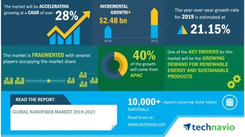 Global Nanofiber Market 2019-2023 | Rising Demand for Biosensors to Boost Growth | Technavio