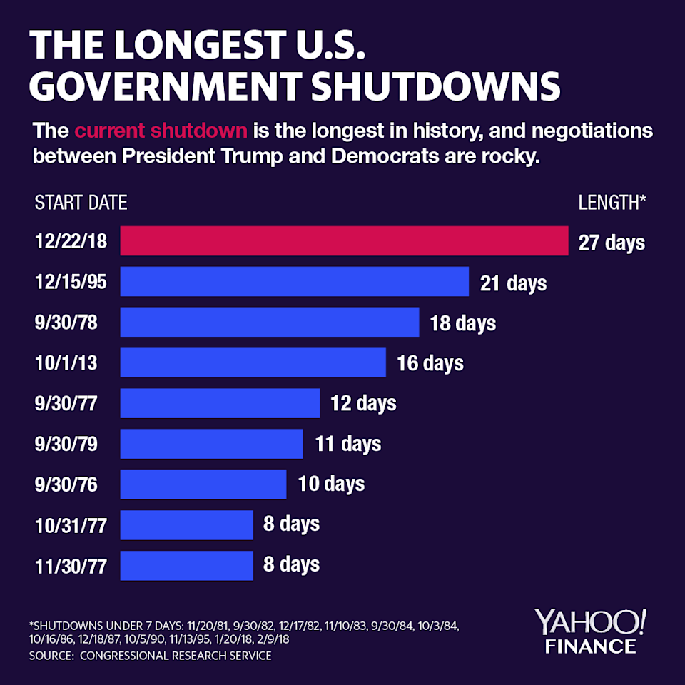 Government shutdown protests are increasing as more time passes. (Graphic: David Foster/Yahoo Finance)