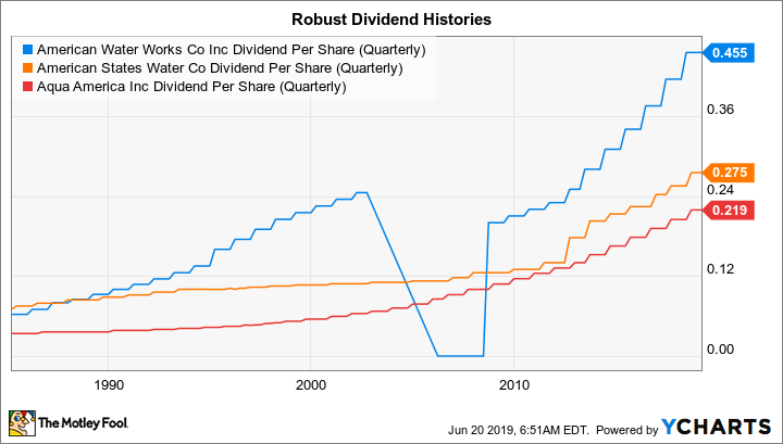 AWK Dividend Per Share (Quarterly) Chart