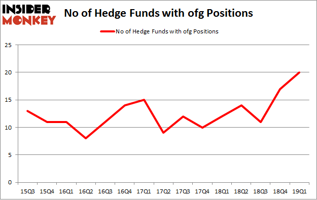 No of Hedge Funds with OFG Positions