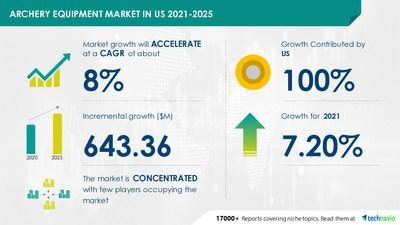 Technavio has announced its latest market research report titled Archery Equipment Market in US by Product and Distribution Channel - Forecast and Analysis 2021-2025
