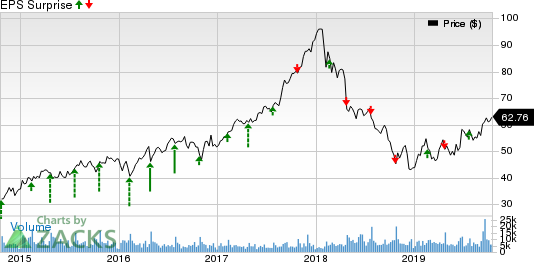 Owens Corning Inc Price and EPS Surprise