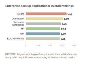 Asigra Outscores Rivals to Win TechTarget's 2015 Quality Award for Top Enterprise Backup Software