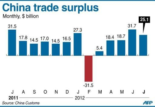 Graphic charting China's trade surplus, at $25.1 billion in July from $37.1 billion in June, official data showed Friday