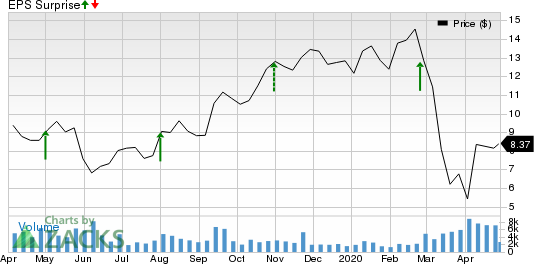 MR. COOPER GROUP INC Price and EPS Surprise