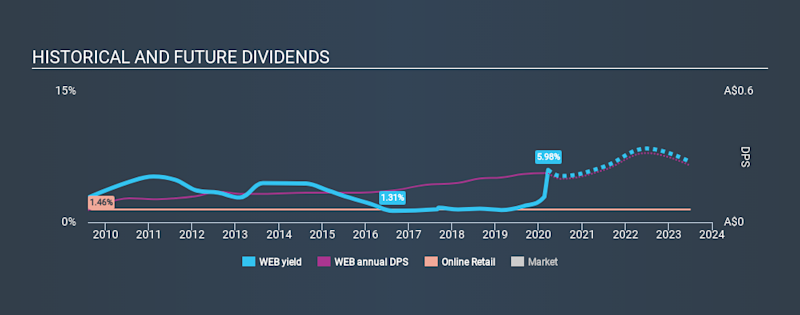 ASX:WEB Historical Dividend Yield, March 20th 2020