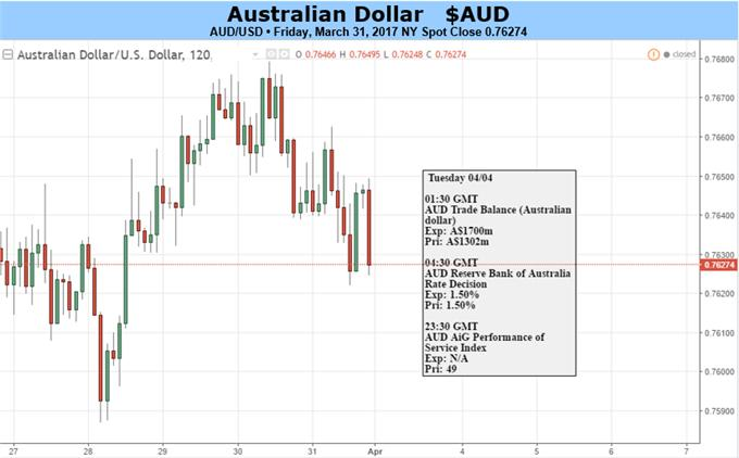 Australian Dollar Will Have To Let Its US Cousin Drive