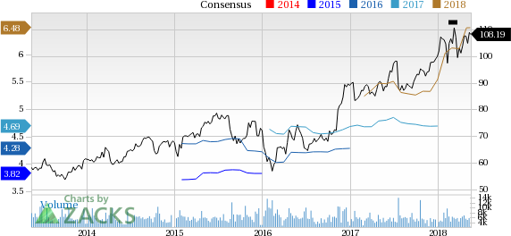 Northern Trust (NTRS) reported earnings 30 days ago. What's next for the stock? We take a look at earnings estimates for some clues.