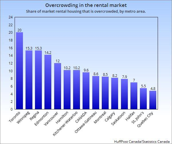 Toronto has the highest rate of overcrowding among renters, according to Statistics Canada's National Housing Survey. (Photo: HuffPost Canada/Statistics Canada)