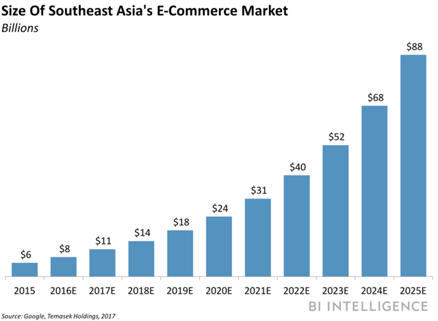 size of southeast asia ecommerce market