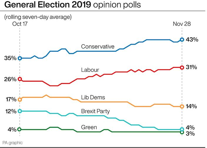 General election 2019: Current polling