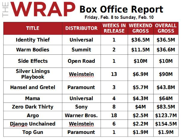 Take That, Rex Reed: Melissa McCarthy's 'Identity Thief' Tops Box Office With $36.5M