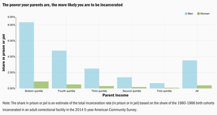 Your parents' income plays a role in whether or not you end up incarcerated in life. (Chart: Brookings Institution)