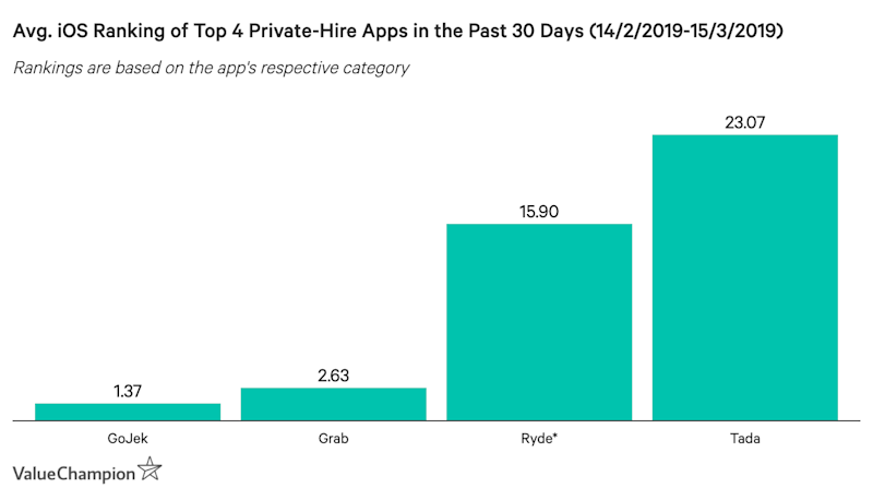 This graph shows the average ranking of Grab, GoJek, Ryde and Tada in their respective app categories in the past 30 days
