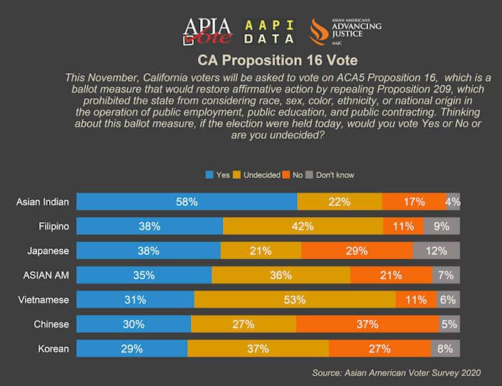 Asian Americans are divided on support of Proposition 16.